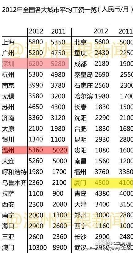 2000年人均工资_2018哈尔滨人均工资